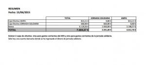 balance Economico a fecha 16 Junio 2015